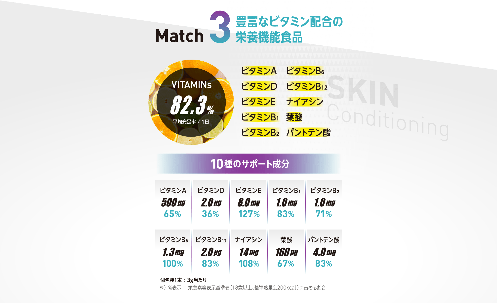 BEAUTYmatch48000は豊富なビタミンも配合した栄養機能食品です。。1日分の平均充足率82.3%